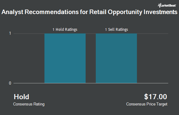 Analyst Recommendations for Retail Opportunity Investments (NASDAQ:ROIC)