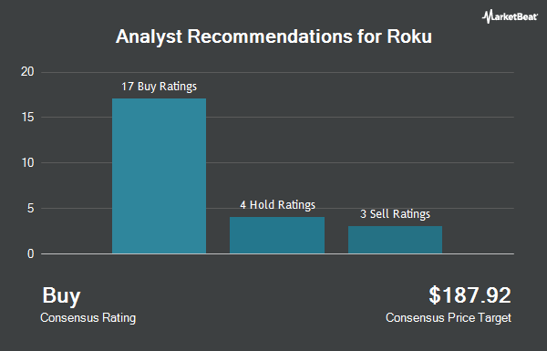 Analyst Recommendations for Roku (NASDAQ:ROKU)