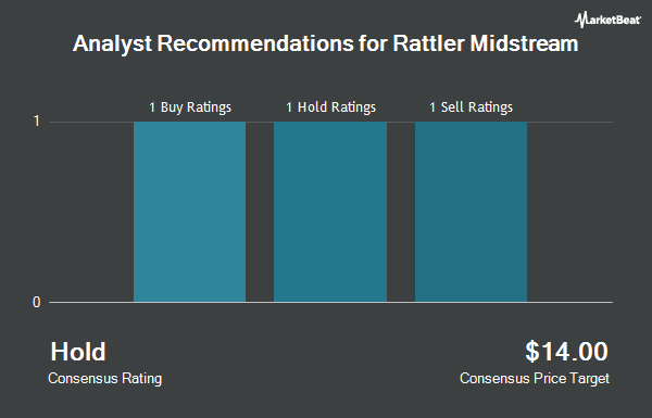 Analyst Recommendations for Rattler Midstream (NASDAQ:RTLR)