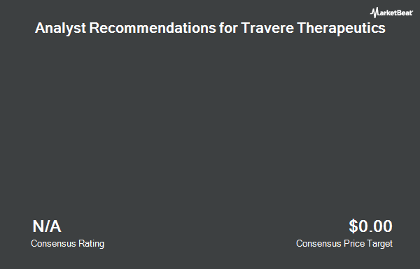 Analyst Recommendations for Retrophin (NASDAQ:RTRX)