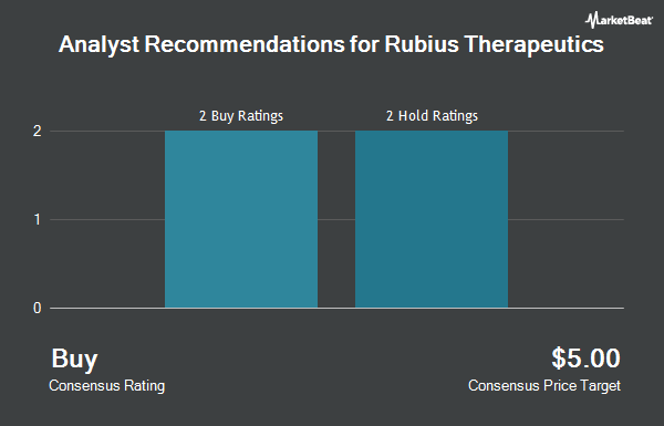 Analyst Recommendations for Rubius Therapeutics (NASDAQ:RUBY)