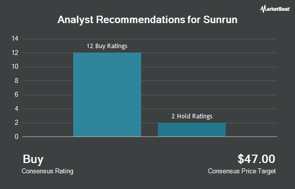 Brokerages Set Sunrun Inc (NASDAQ:RUN) Price Target at $21 07 - Tech