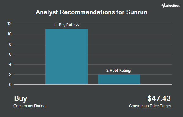 Analyst Recommendations for Sunrun (NASDAQ:RUN)