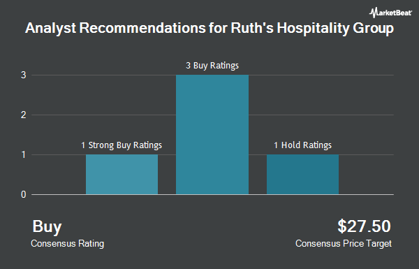 Analyst Recommendations for Ruth`s Hospitality Group (NASDAQ:RUTH)
