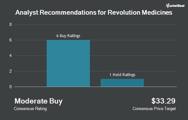 Analyst Recommendations for Revolution Medicines (NASDAQ:RVMD)