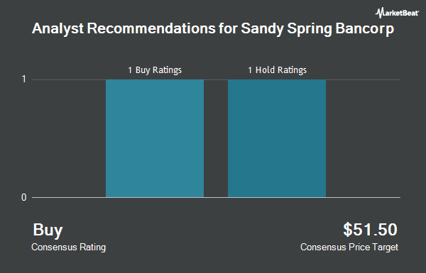 Analyst Recommendations for Sandy Spring Bancorp (NASDAQ:SASR)