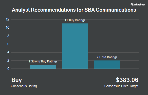 Analyst Recommendations for SBA Communications (NASDAQ:SBAC)