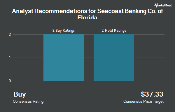 Analyst Recommendations for Seacoast Banking Co. of Florida (NASDAQ:SBCF)