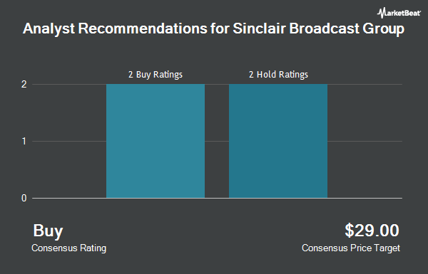 Analyst Recommendations for Sinclair Broadcast Group (NASDAQ:SBGI)