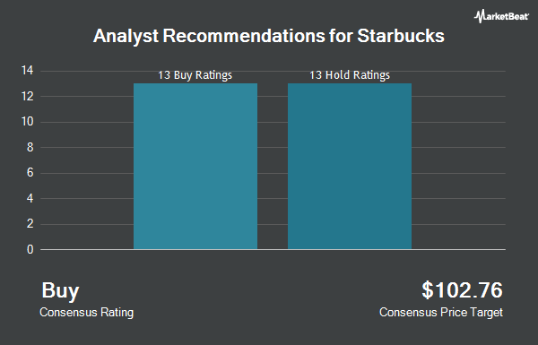 Analyst Recommendations for Starbucks (NASDAQ:SBUX)