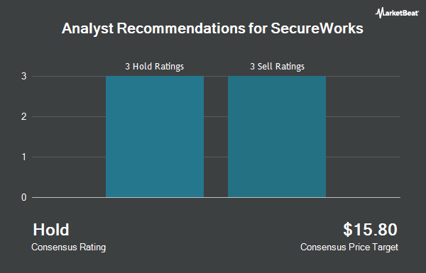 Analyst Recommendations for Secureworks (NASDAQ:SCWX)