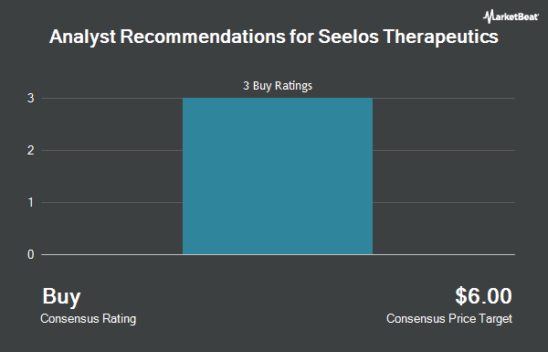 Analyst Recommendations for Seelos Therapeutics (NASDAQ:SEEL)