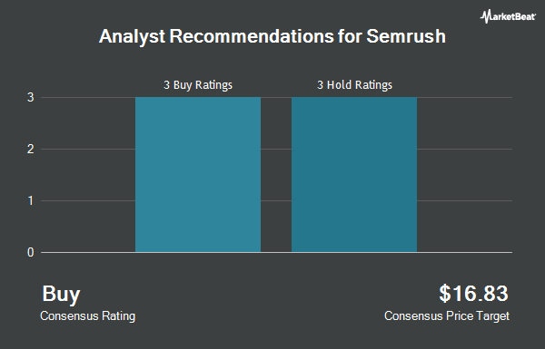 Analyst Recommendations for SEMrush (NASDAQ:SEMR)