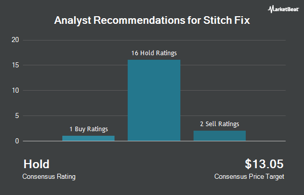Analyst Recommendations for Stitch Fix (NASDAQ:SFIX)
