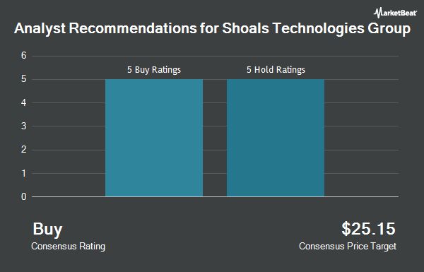 Analyst Recommendations for Shoals Technologies Group (NASDAQ:SHLS)