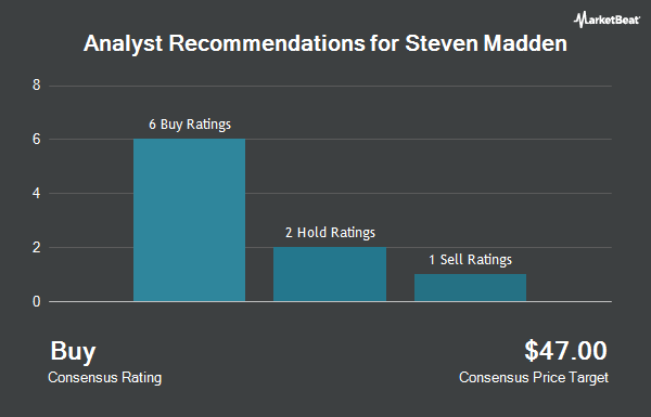 Analyst Recommendations for Steven Madden (NASDAQ:SHOO)