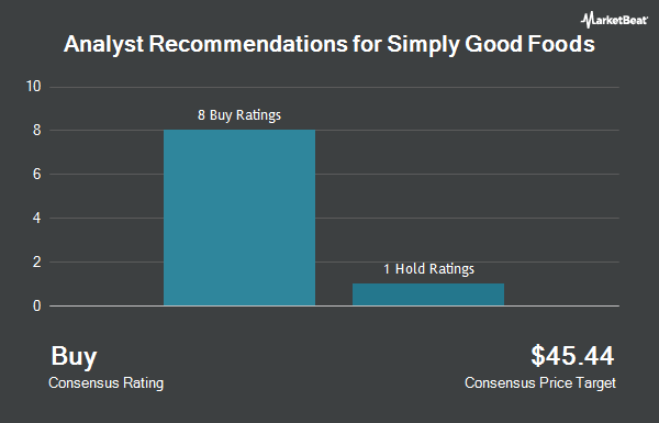 Analyst Recommendations for Simply Good Foods (NASDAQ:SMPL)