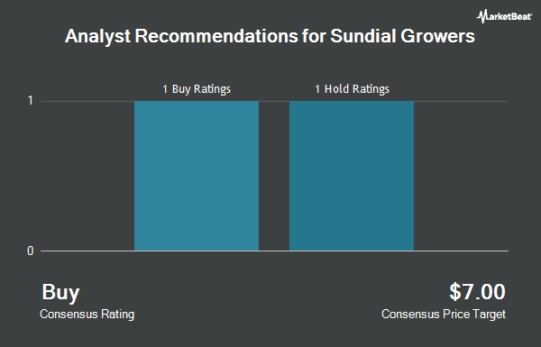 Analyst Recommendations for Sundial Growers (NASDAQ:SNDL)