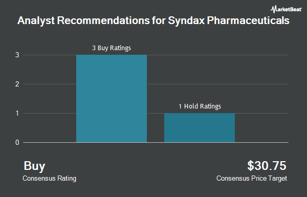 Analyst Recommendations for Syndax Pharmaceuticals (NASDAQ:SNDX)