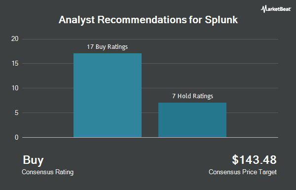 Analyst Recommendations for Splunk (NASDAQ:SPLK)