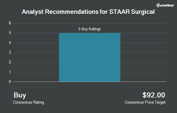 Analyst Recommendations for STAAR Surgical (NASDAQ:STAA)