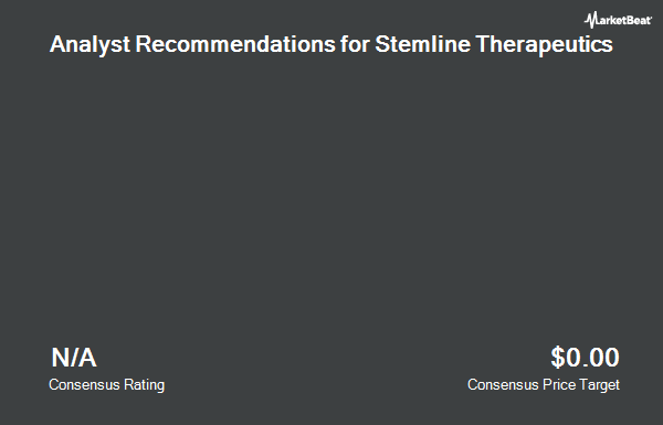 Analyst Recommendations for Stemline Therapeutics (NASDAQ:STML)