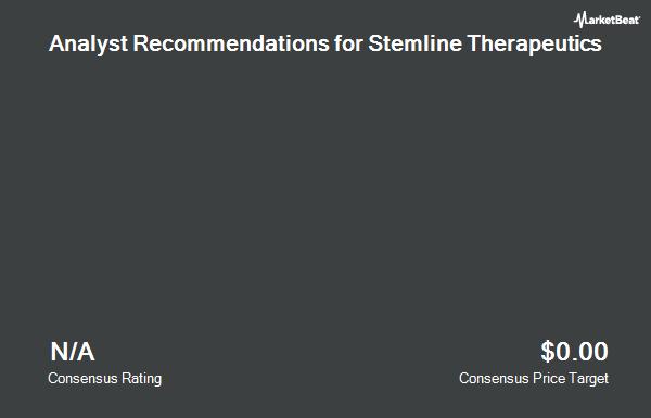 Analyst Recommendations for Stemline Therapeutics (NASDAQ:STML)