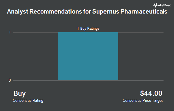 Analyst Recommendations for Supernus Pharmaceuticals (NASDAQ:SUPN)