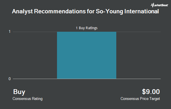 Analyst Recommendations for So-Young International (NASDAQ:SY)