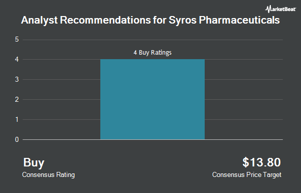 Analyst Recommendations for Syros Pharmaceuticals (NASDAQ:SYRS)