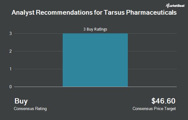Analyst Recommendations for Tarsus Pharmaceuticals (NASDAQ:TARS)