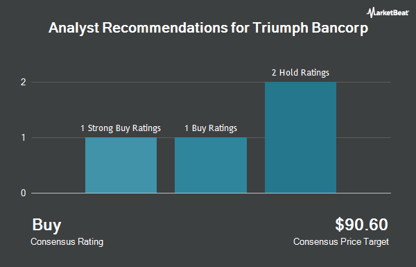 Analyst Recommendations for Triumph Bancorp (NASDAQ:TBK)