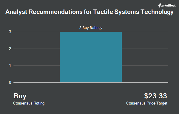 Analyst Recommendations for Tactile Systems Technology (NASDAQ:TCMD)