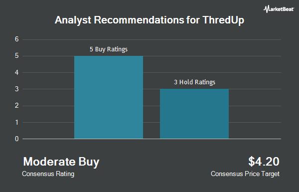 Analyst Recommendations for ThredUp (NASDAQ:TDUP)