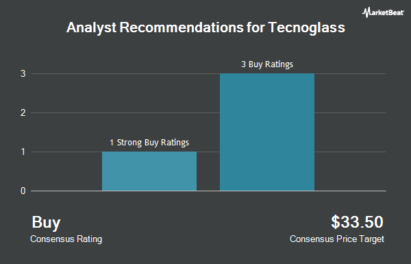 Analyst Recommendations for Tecnoglass (NASDAQ:TGLS)