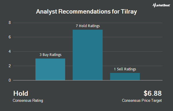 Analyst Recommendations for Tilray (NASDAQ:TLRY)