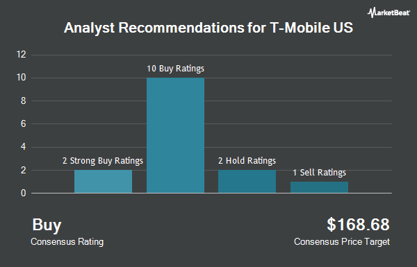 Analyst Recommendations for T-Mobile Us (NASDAQ:TMUS)