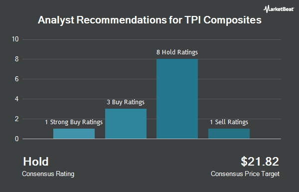 Analyst Recommendations for TPI Composites (NASDAQ:TPIC)