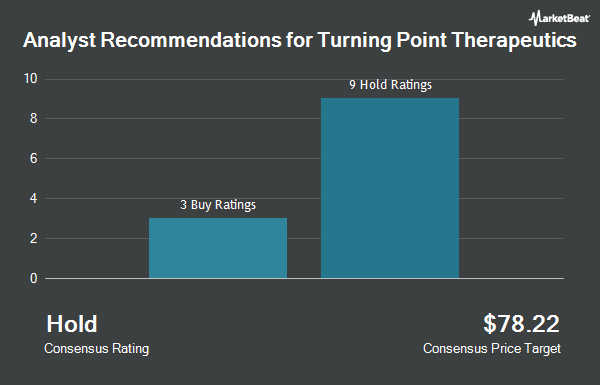 Analyst Recommendations for Turning Point Therapeutics (NASDAQ:TPTX)