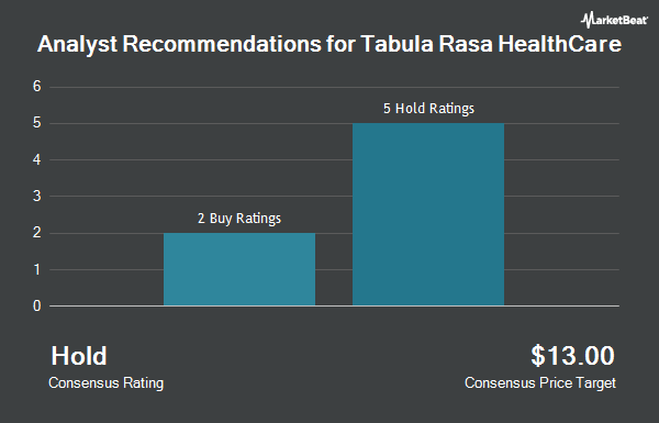 Analyst Recommendations for Tabula Rasa HealthCare (NASDAQ:TRHC)