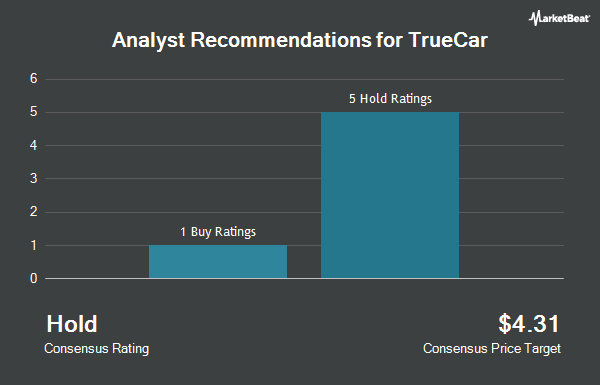 Analyst Recommendations for TrueCar (NASDAQ:TRUE)