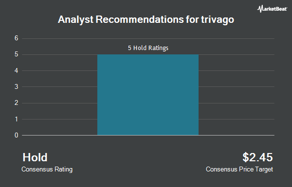 Analyst Recommendations for trivago (NASDAQ:TRVG)