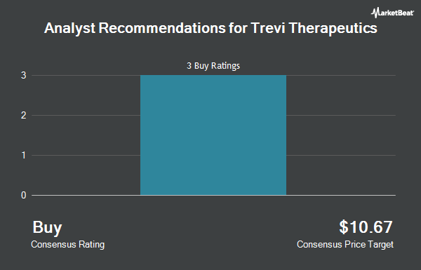 Analyst Recommendations for Trevi Therapeutics (NASDAQ:TRVI)