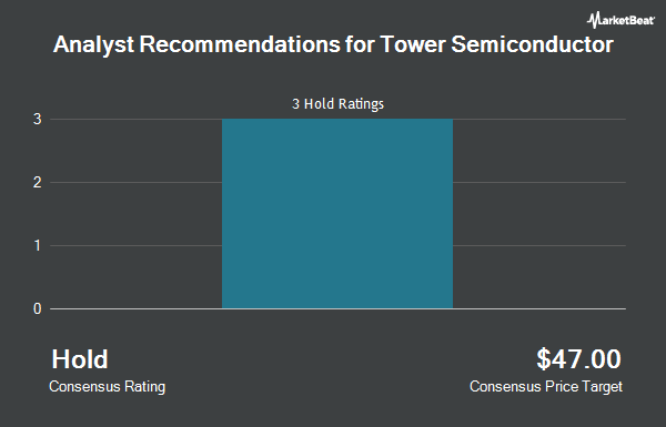 Analyst Recommendations for Tower Semiconductor (NASDAQ:TSEM)
