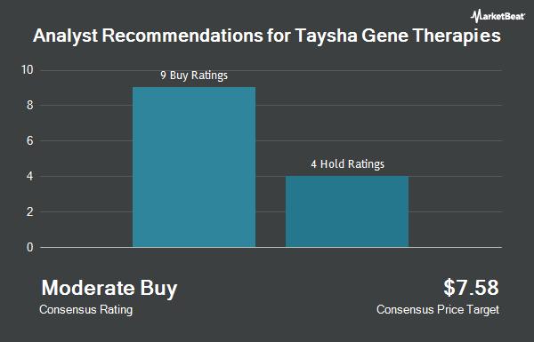 Analyst Recommendations for Taysha Gene Therapies (NASDAQ:TSHA)