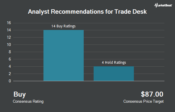 Analyst Recommendations for Trade Desk (NASDAQ:TTD)