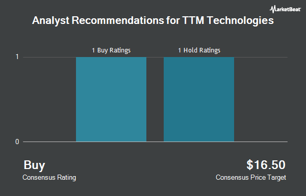 Analyst Recommendations for TTM Technologies (NASDAQ:TTMI)