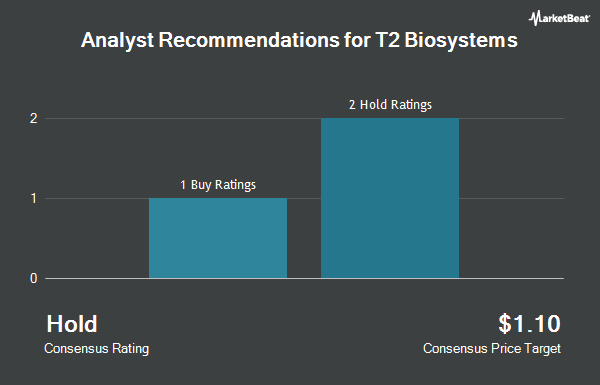 Analyst Recommendations for T2 Biosystems (NASDAQ:TTOO)