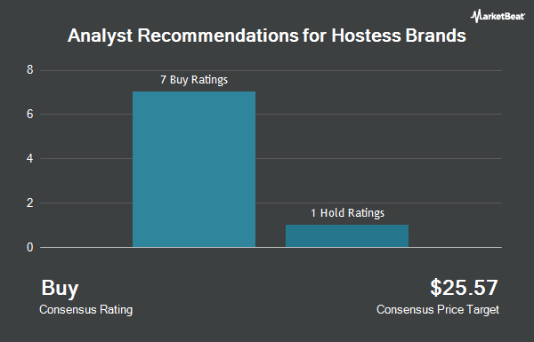 Analyst Recommendations for Hostess Brands (NASDAQ:TWNK)