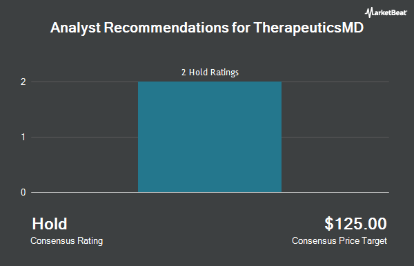 Analyst Recommendations for TherapeuticsMD (NASDAQ:TXMD)